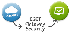 ESET Gateway Security